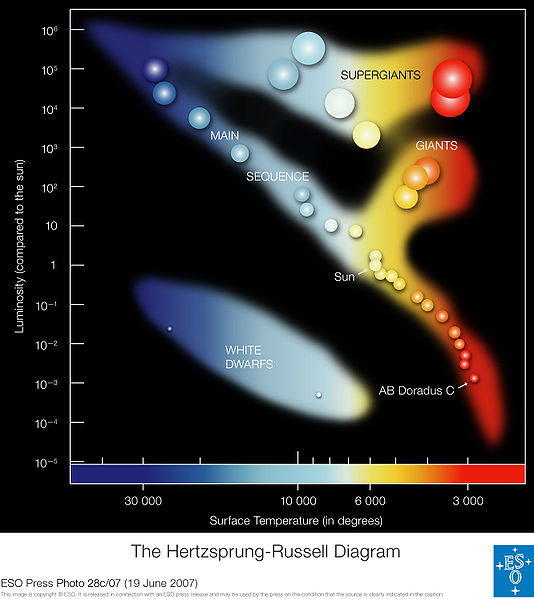 https://upload.wikimedia.org/wikipedia/commons/thumb/8/86/ESO_-_Hertzsprung-Russell_Diagram_%28by%29.jpg/534px-ESO_-_Hertzsprung-Russell_Diagram_%28by%29.jpg