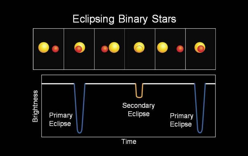 https://upload.wikimedia.org/wikipedia/commons/thumb/0/0d/Light_curve_of_binary_star_Kepler-16.jpg/800px-Light_curve_of_binary_star_Kepler-16.jpg