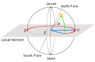 Diagram of horizontal coordinate system