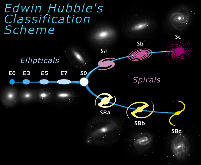 http://cas.sdss.org/dr6/en/proj/advanced/galaxies/images/TuningFork.jpg