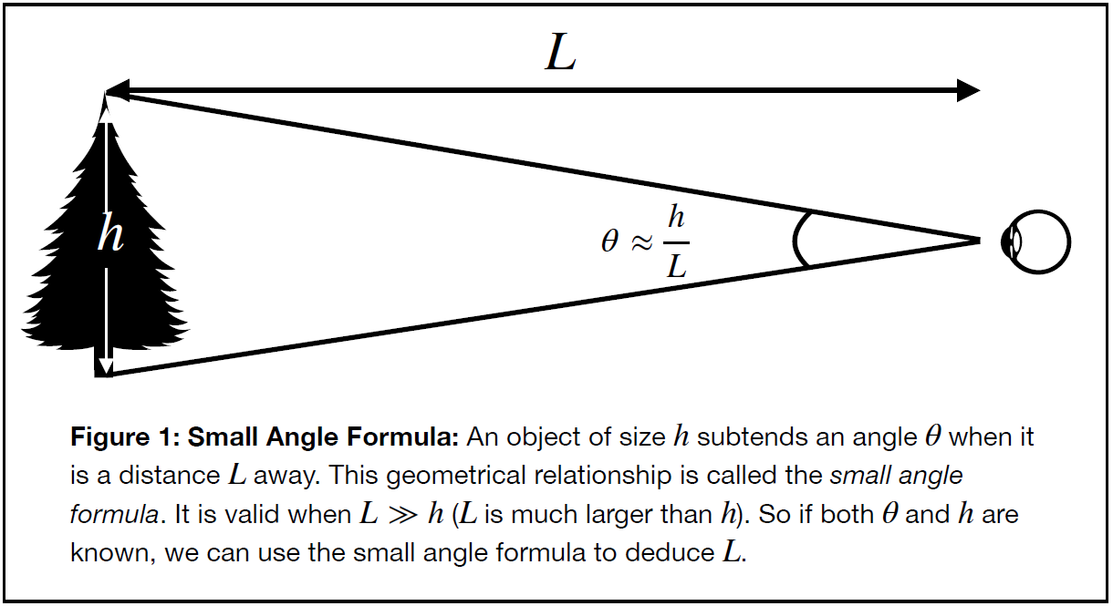Figure 1: Small Angle Forumula. An object of size h subtends an angle theta when it is a distance L away. This geometrical relationship is called the small angle formula. It is valud when L is much greater than h. So if both theta and h are known, we can use the small angle formula to deduce L.