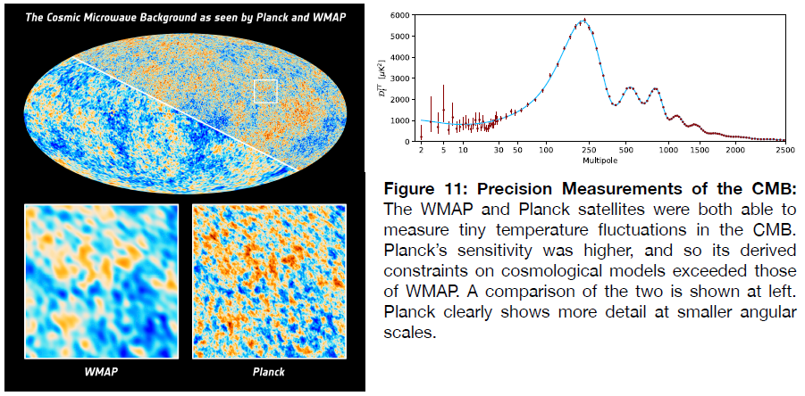 Figure 11: Precision measurements of the CMB, as seen by Planck and WMAP.