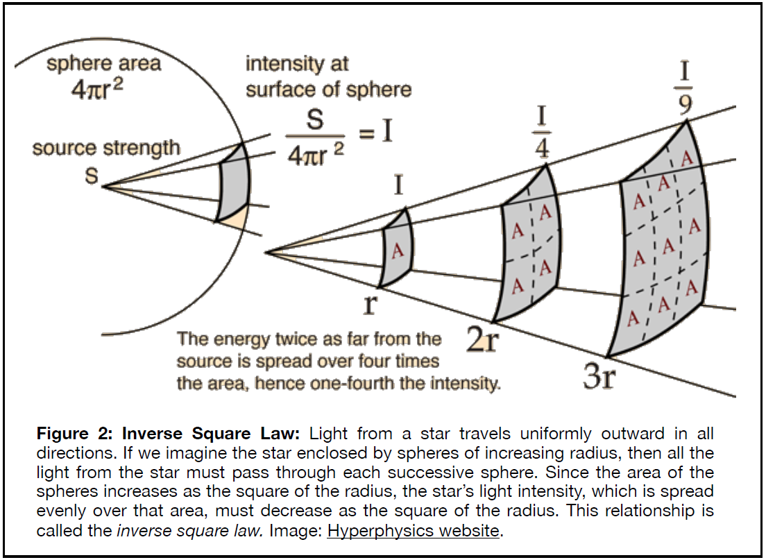Figure 2: Inverse square law. Light from a star travels uniformly outward in all directions. If we imagine a star enclosed by spheres of increasing radius, then all the light from the star must pass through each successive sphere. Since the area of the spheres increases as the square of the radius, the star's light intensity, which is spread evenly over that area, must decrease as the square of the radius. This relationship is the inverse square law.