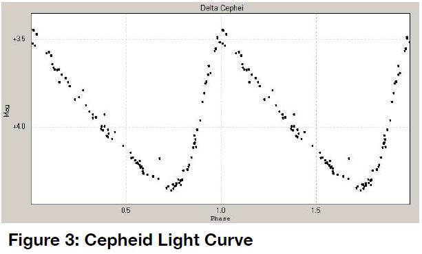 Figure 3: A Cepheid Light Curve