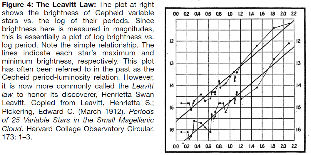 Figure 4: The Leavitt Law. The plot shows the brightness of Cepheid variable stars vs. the log of their periods. Since brightness here is measured in magnitudes, this is essentially a plot of log brightness vs. log period. The data is roughly linear.