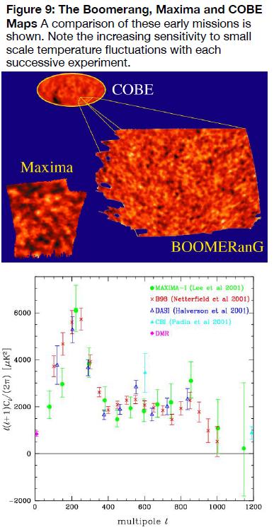 Figure 9. The Boomerang, Maxima and COBE maps compared.