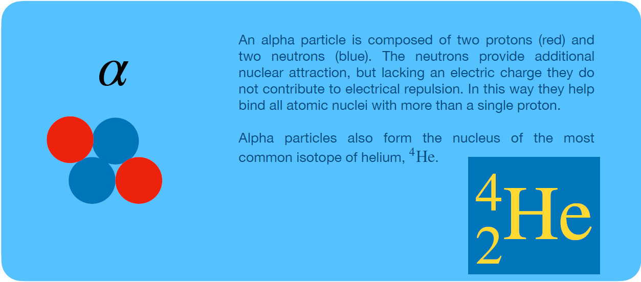 An alpha particle is composed of two protons (red) and two neutrons (blue). The neutrons provide additional nuclear attraction, but lacking an electric charge they do not contribute to electrical repulsion. In this way they help to bind all atomic nuclei with more than a single proton. Alpha particles also form the nucleus of the most common isotope on Earth, Helium 4.