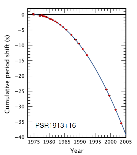 Graph, cumulative period shift vs year, where the shift decreases along a smooth curve from 0 to -40 between 1975 and 2005.