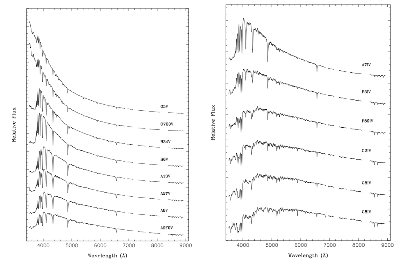 Plots of stellar spectra of stars type K through O. These are a close approximation to the Planck curve.