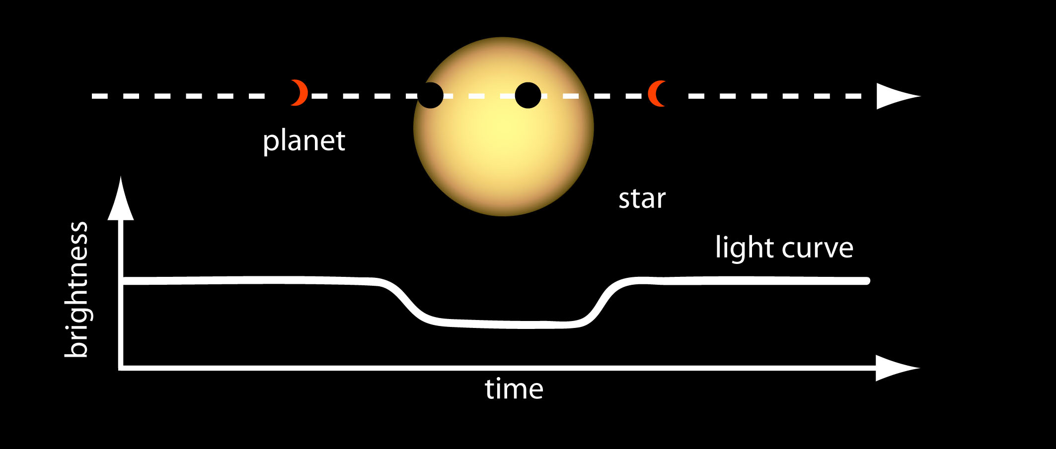 https://upload.wikimedia.org/wikipedia/commons/thumb/e/ef/Transit_Method_of_Detecting_Extrasolar_Planets.jpg/800px-Transit_Method_of_Detecting_Extrasolar_Planets.jpg