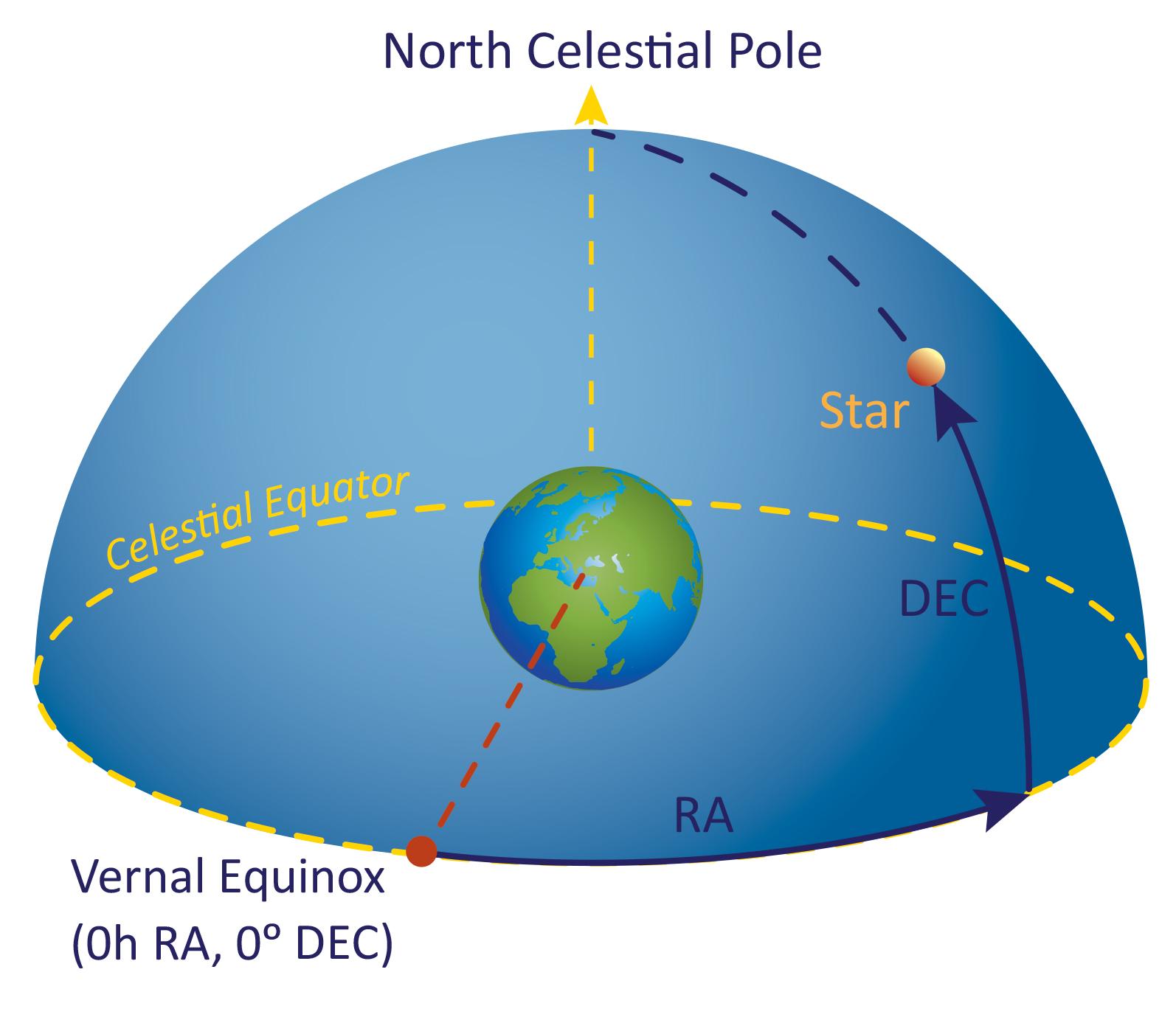 Equatorial Coordinate System