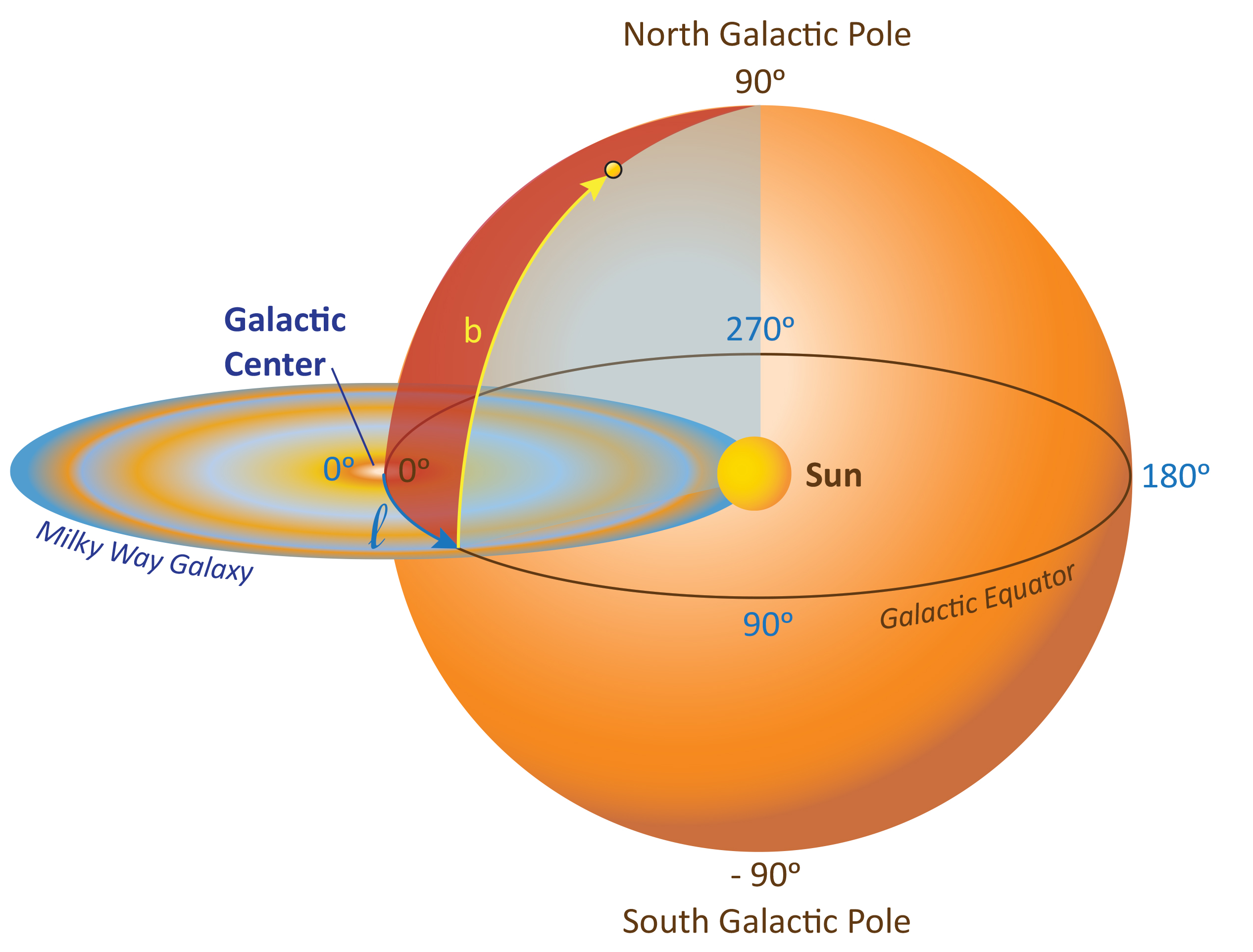 Galactic Coordinate System