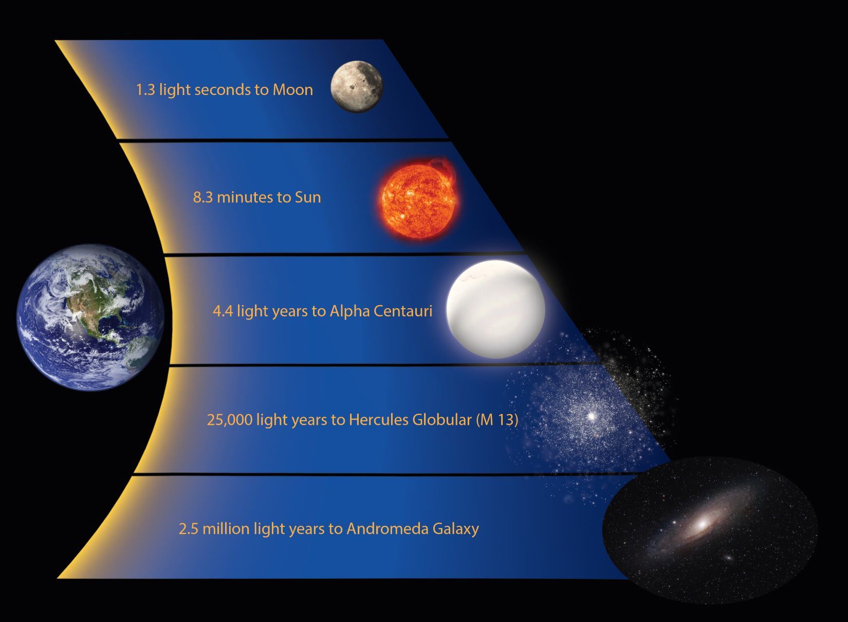 distance scales in astronomy