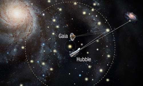 Diagram of Hubble and Gaia space observatories